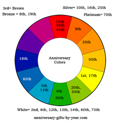 anniversary color chart