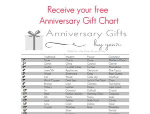 anniversary gifts by year chart